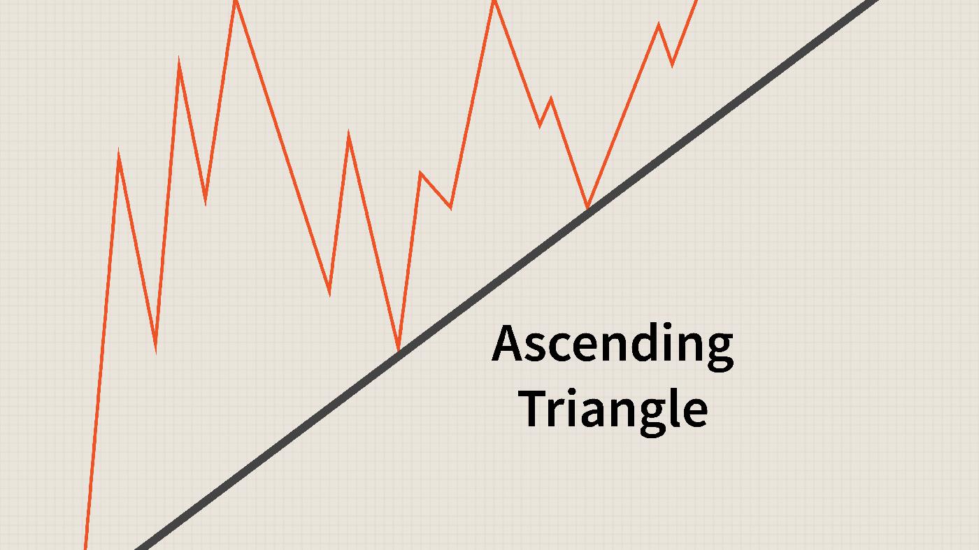 دليل لتداول نموذج المثلثات على IQ Option