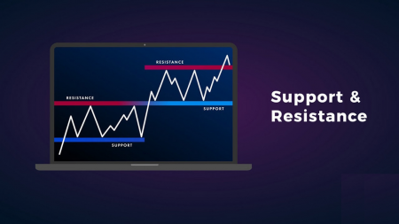 دليل لتحديد متى يريد السعر الخروج من الدعم / المقاومة في IQ Option والإجراءات التي يجب اتخاذها